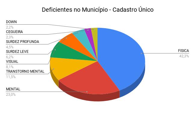 Gráfico de pizza com informações sobre os tipos de deficiências. Os dados estão descritos na tabela a seguir.