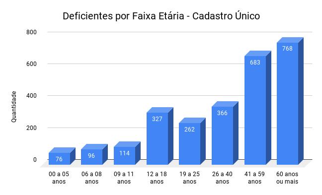 Gráfico de barras com informações sobre as faixas de idade dos deficientes no município. Os dados estão descritos na tabela a seguir.
